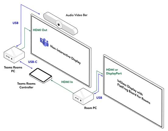 Room-Isometric3_Dual Screen Teams Logitech